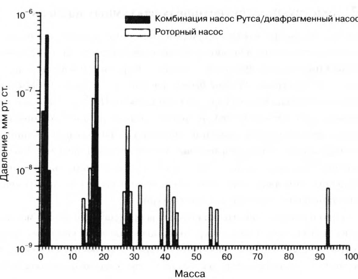анализ остаточных газов