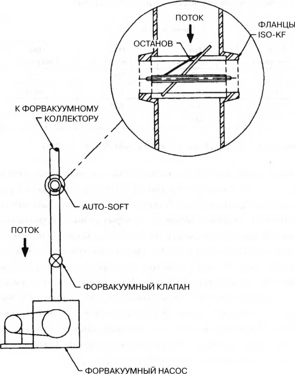 автоматический клапан для мягкого запуска форвакуумного насоса
