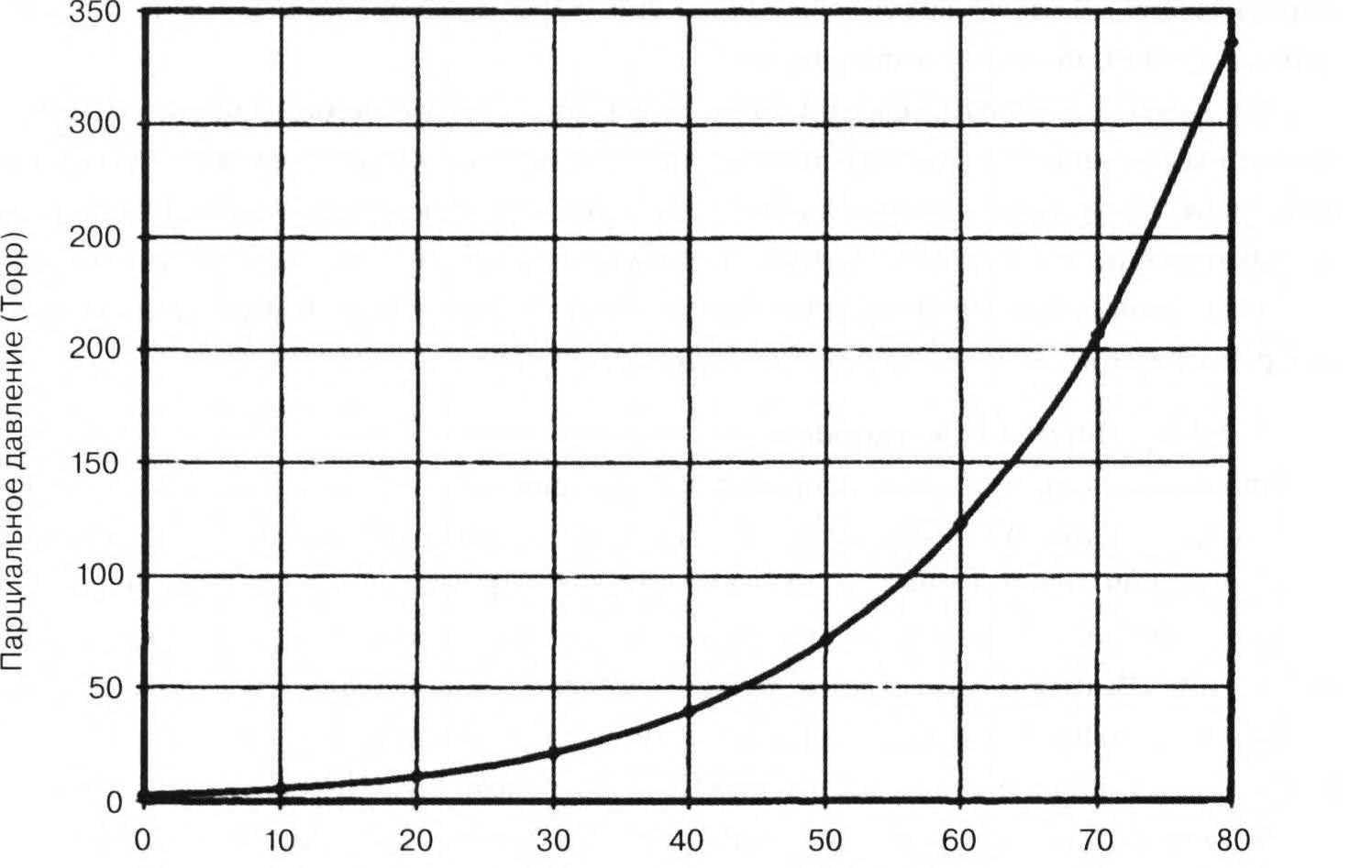 зависимость давления водяных паров
