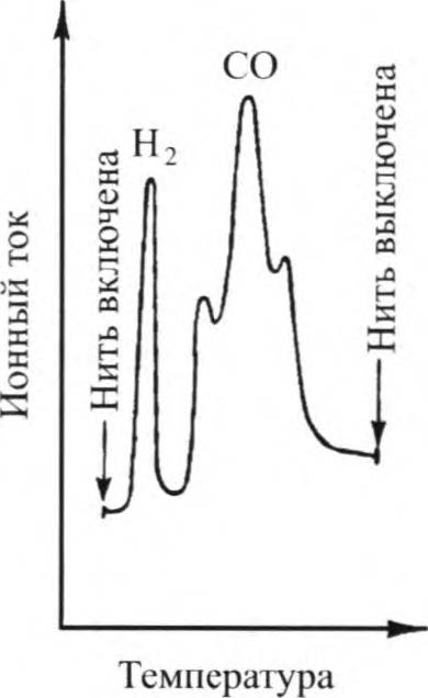 десорбционный спектрометр