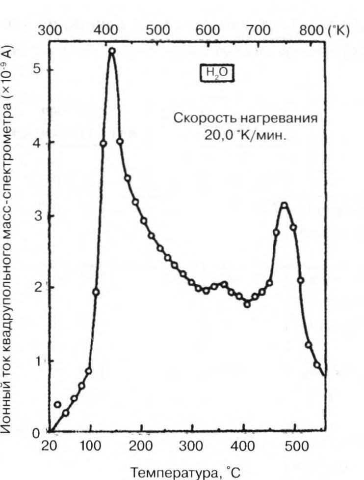 спектры термической десорбции алюминия