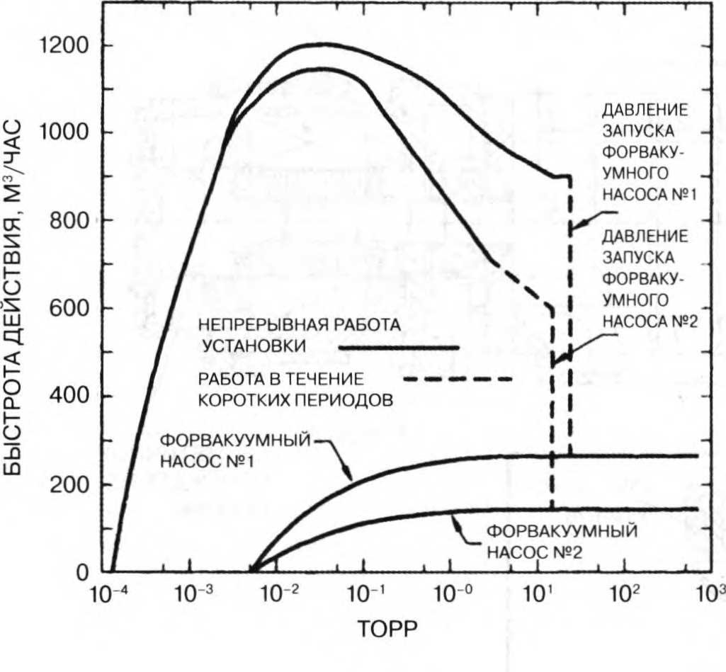 характеристики вакуумной установки из двухроторного и форвакуумных насосов