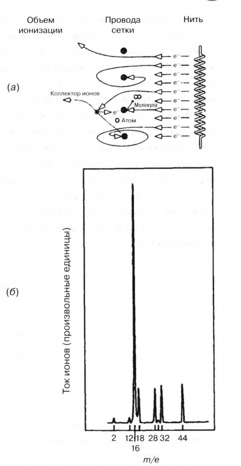 электронно стимулируемая десорбция