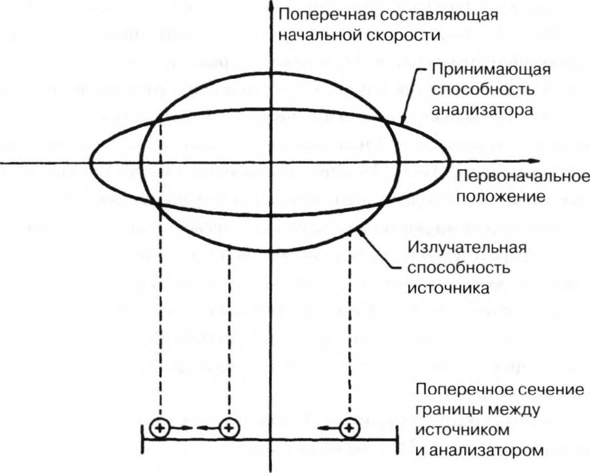 эллиптические характеристики