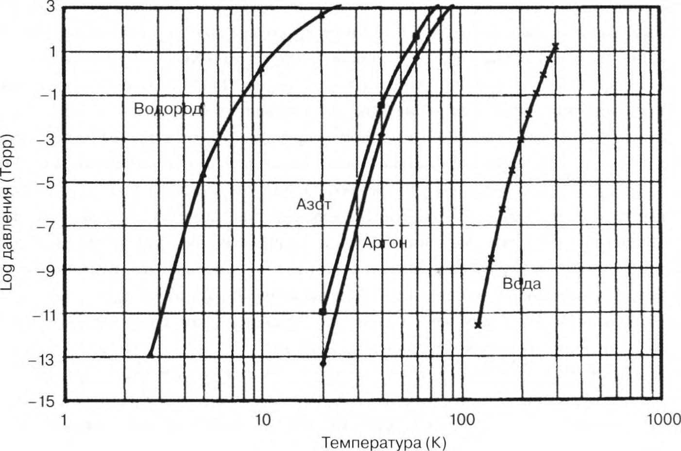 график хонига хука