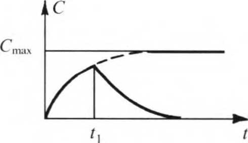 изменение во времени концентрации пробного газа в датчике течеискателя