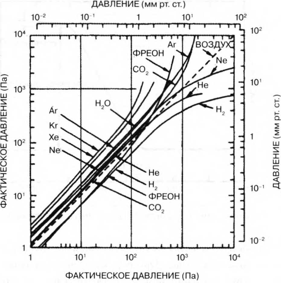 калибровочные кривые для вакуумметра пирани