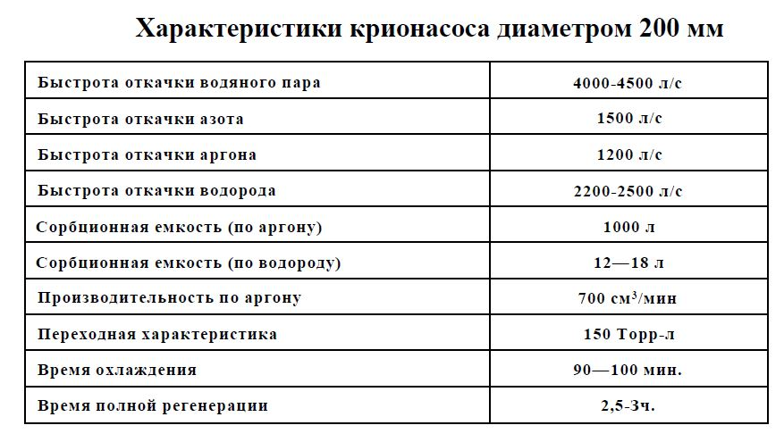 характеристика крионасоса 200мм