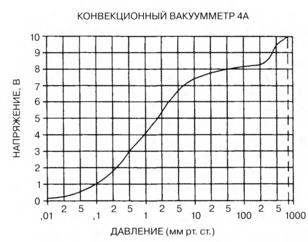 кривая выходного сигнала конвекционного вакуумметра