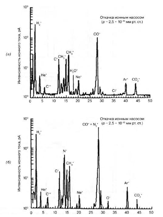 масс спектры газов
