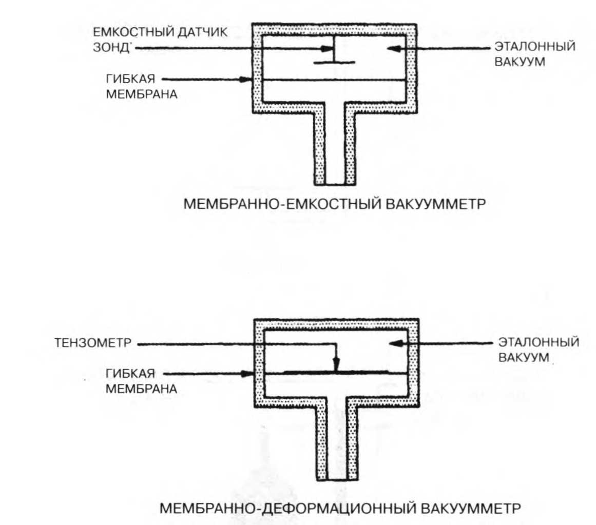 мембранные вакуумметры