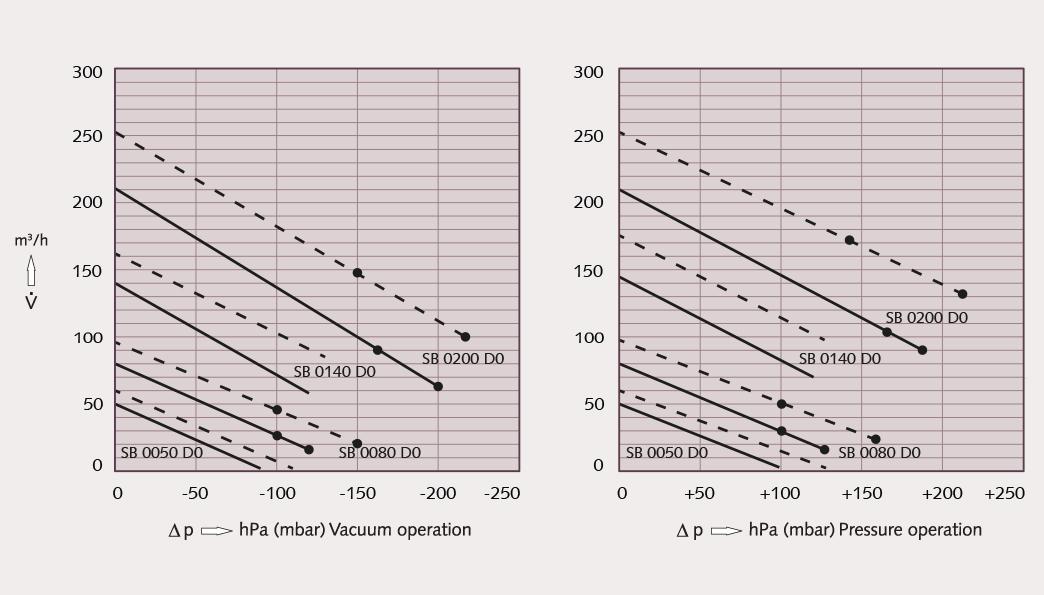 объемный расход busch samos sb 0050 - 0200 d0