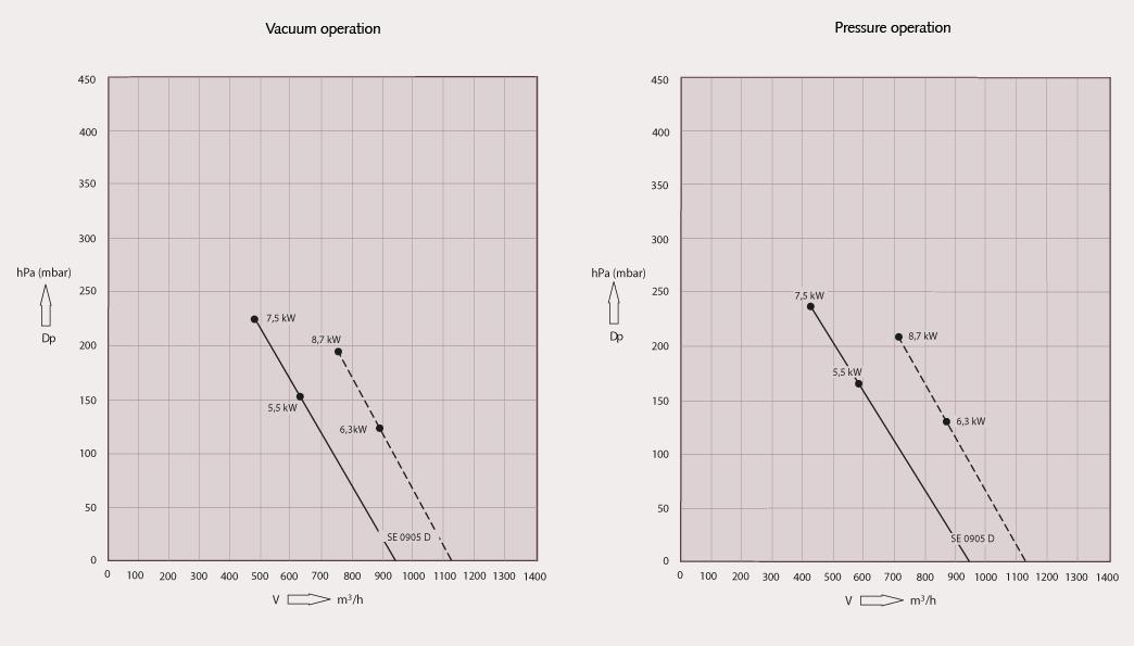 объемный расход busch samos se 0905 d