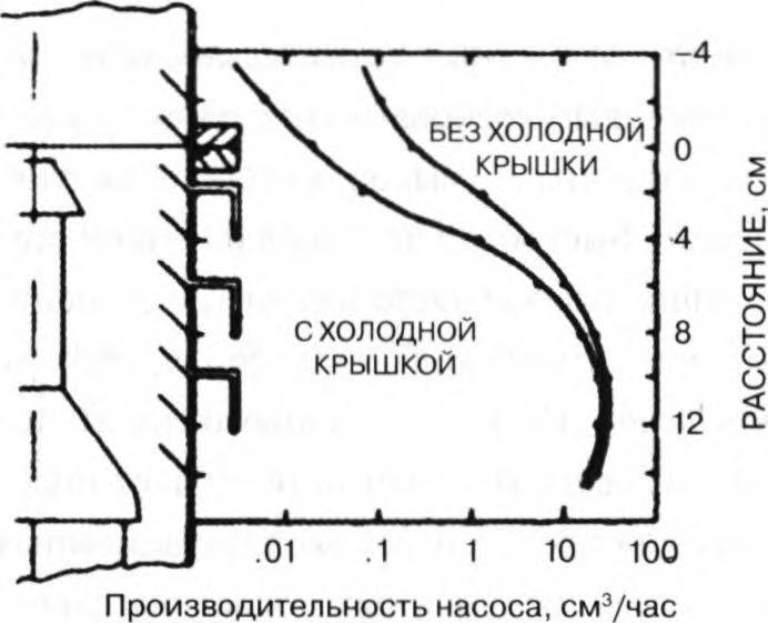 распределение плотности пара