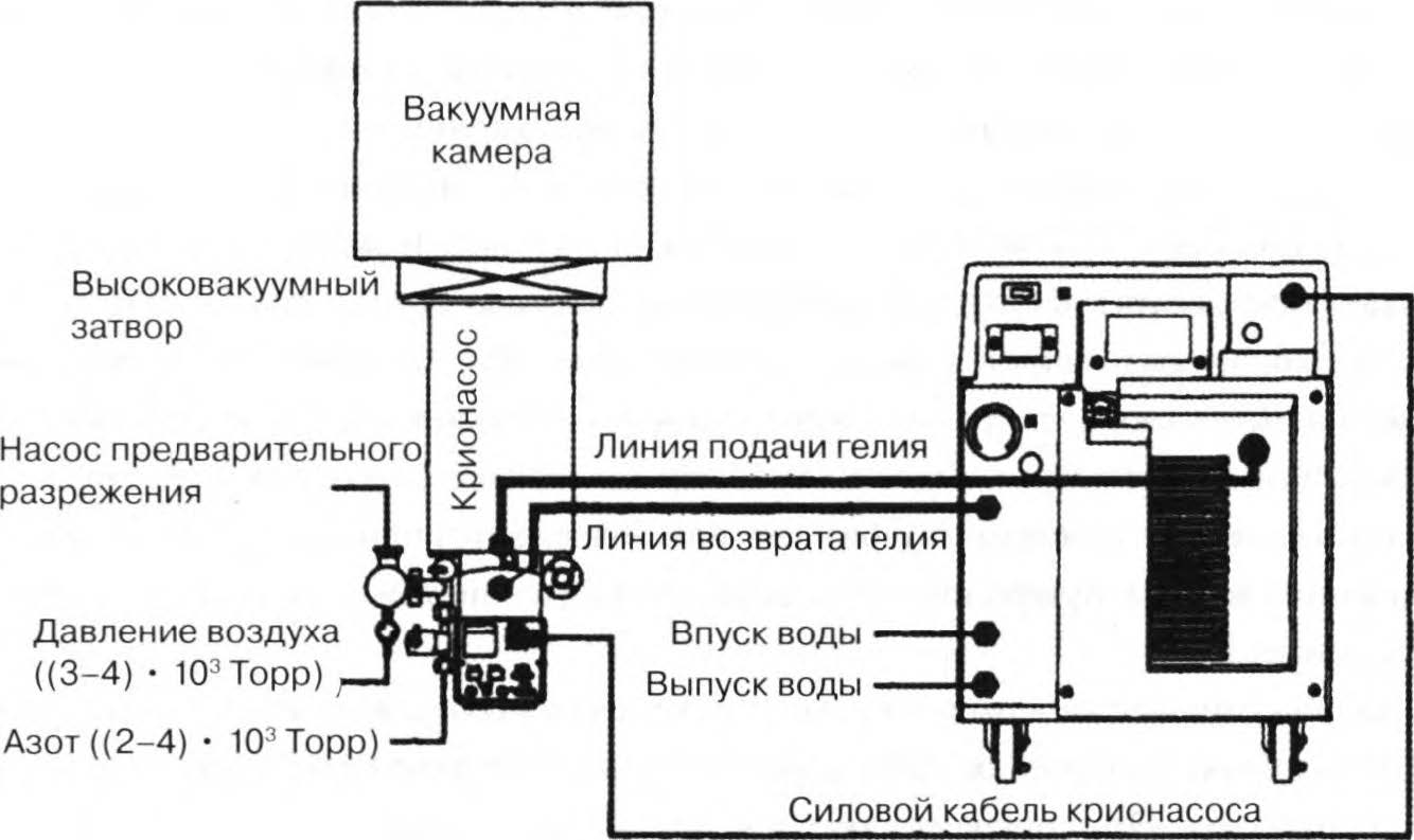подключение крионасоса