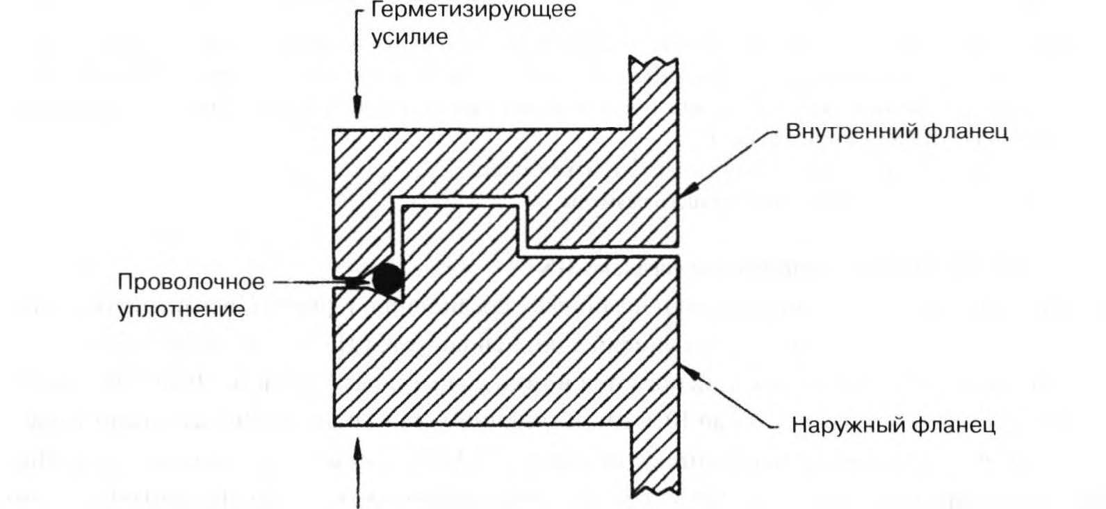 принцип герметизации