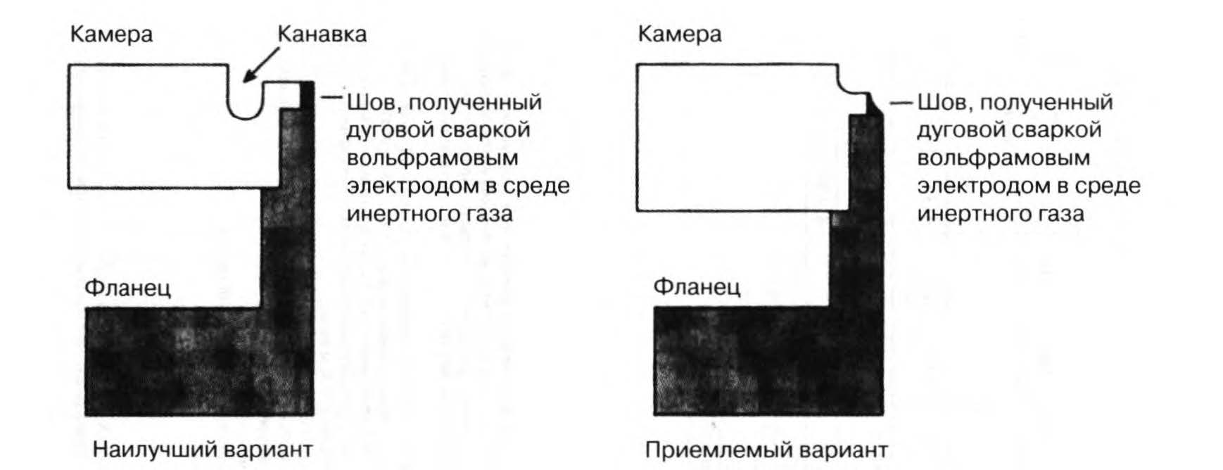 конструкция швов