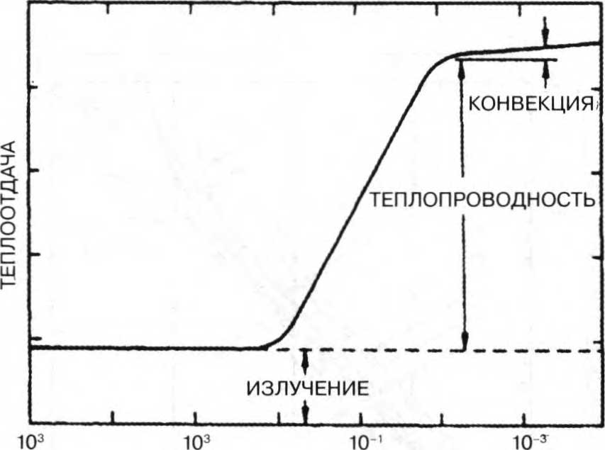 тепловой вакуумметр