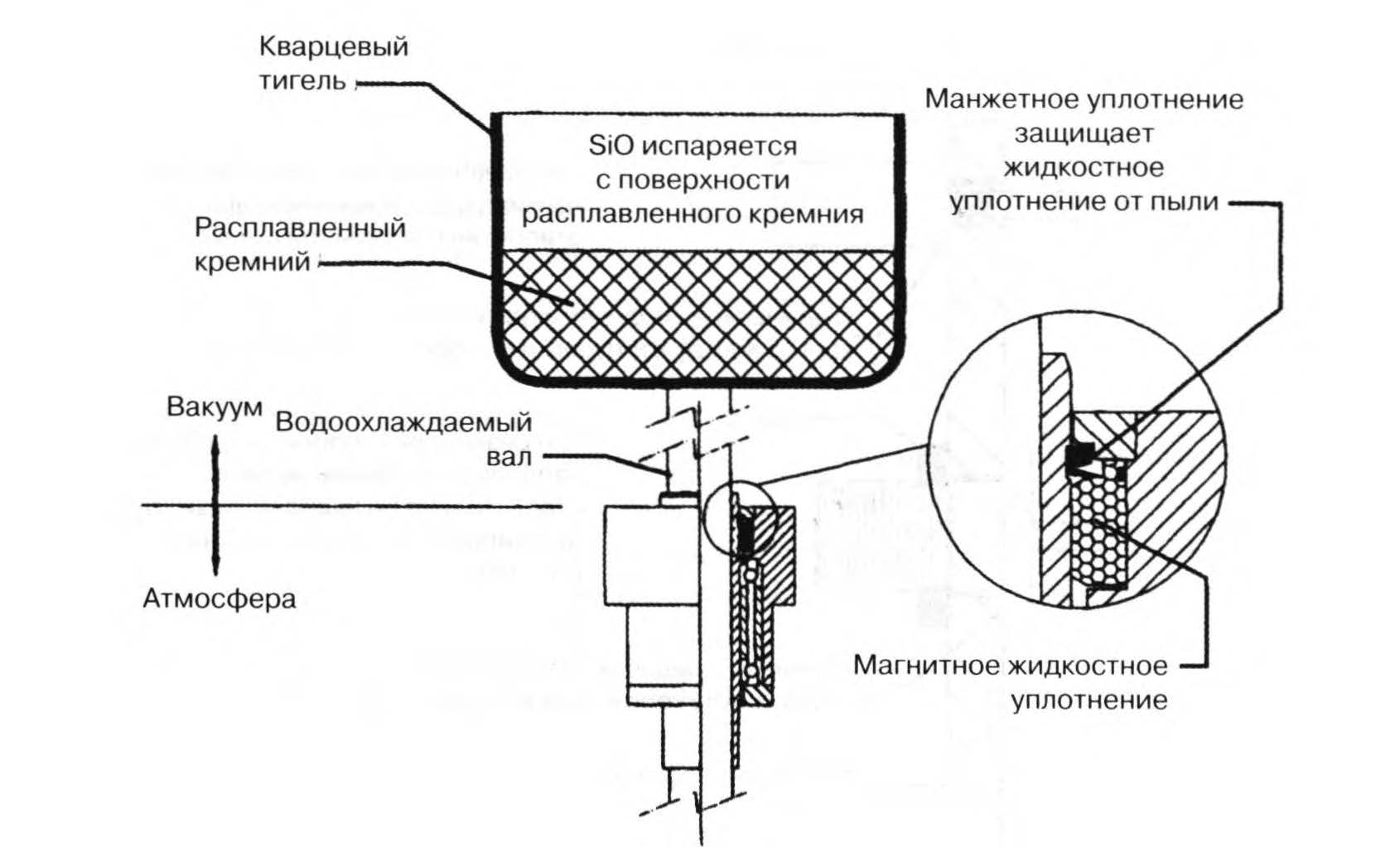 система выращивания кристаллов кремния