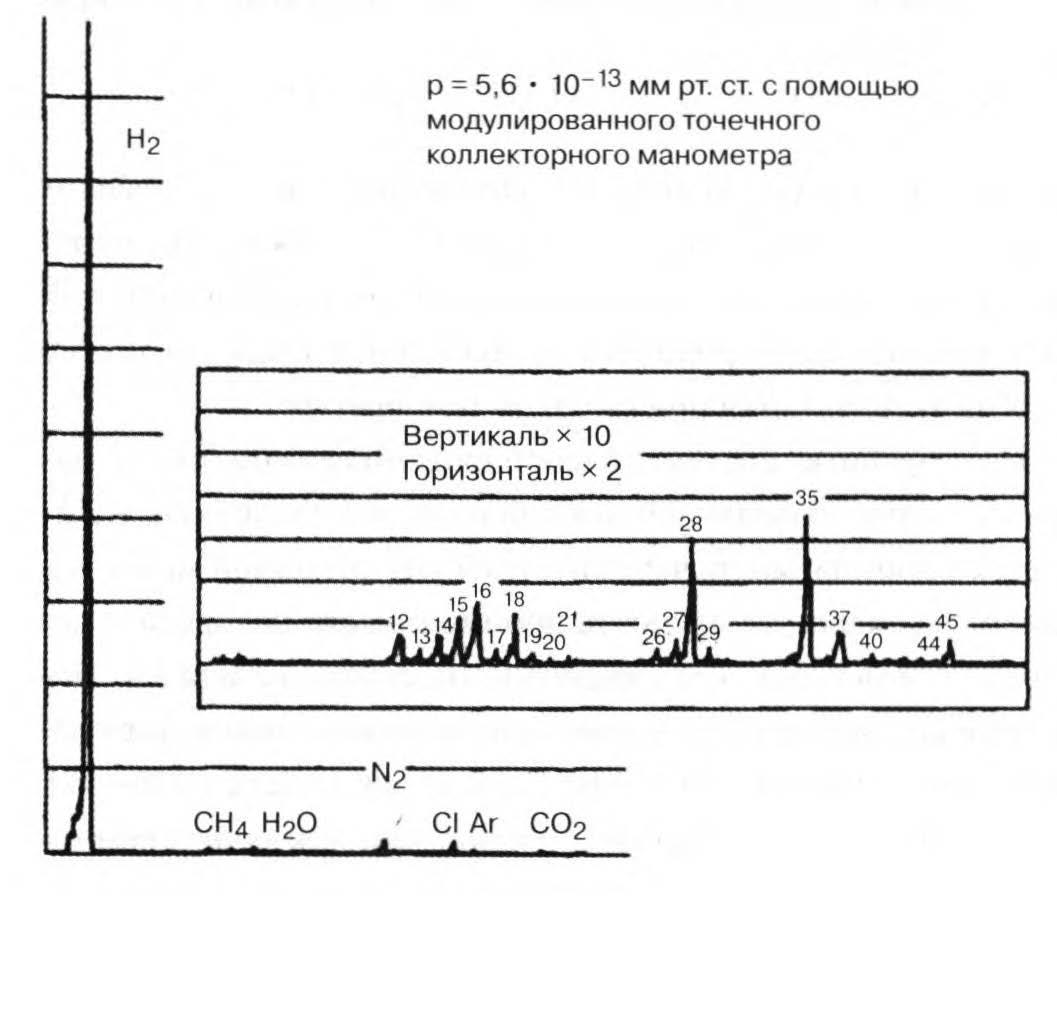 спектр остаточного газа
