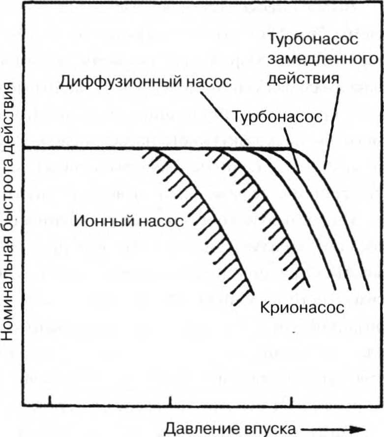 сравнение областей перегрузки у вакуумных насосов