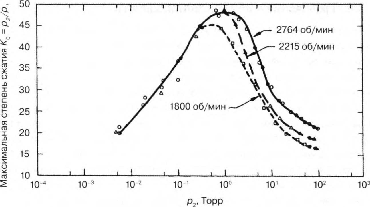 кривые сжатия при нулевом потоке