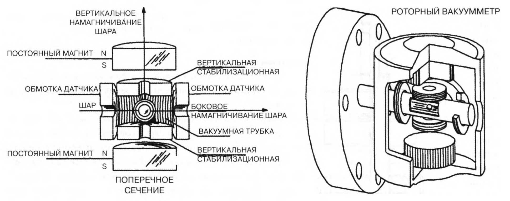 вакуумметр молекулярного торможения роторный вакуумметр
