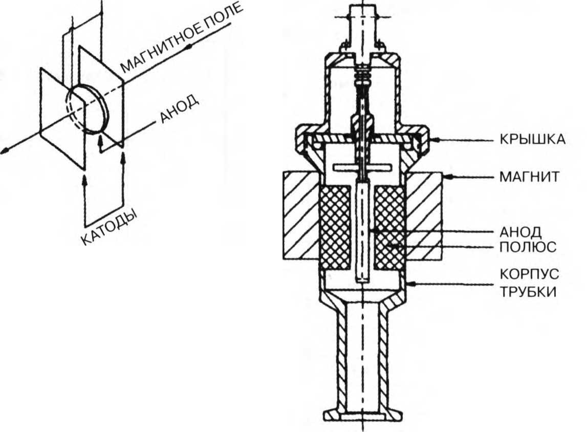 вакуумметры пеннинга